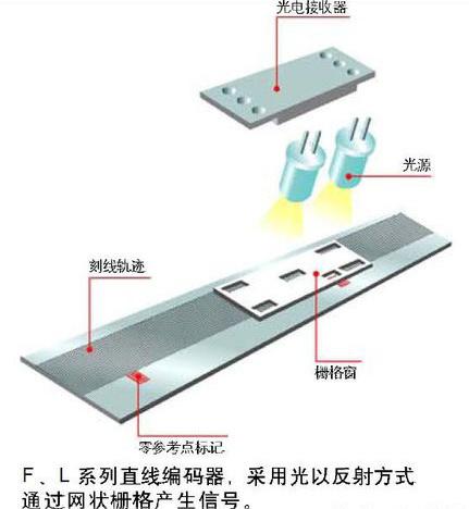 光栅尺工作原理