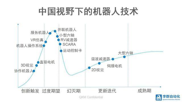 中国视野下的机器人技术