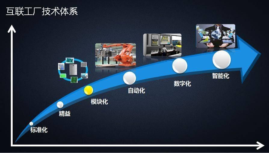 工控系统中仪器仪表的智能化将成为趋势
